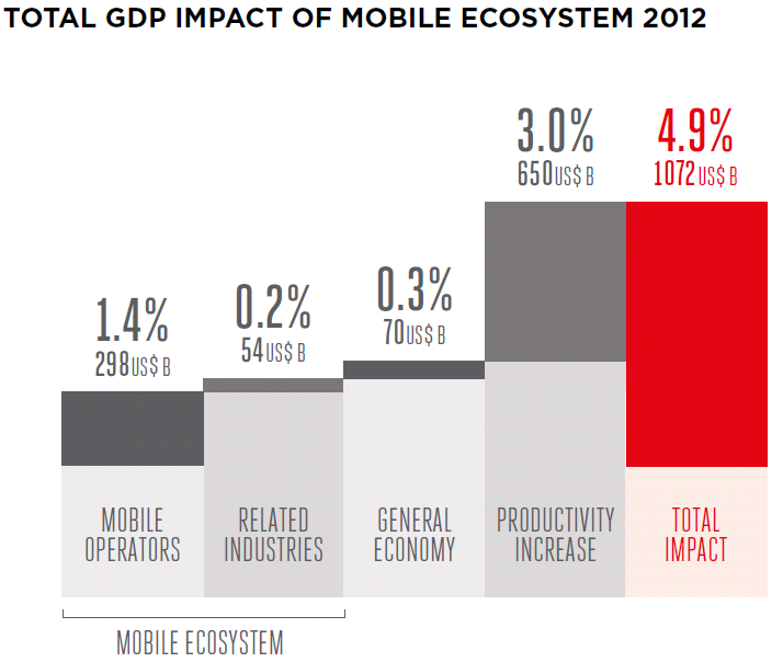 GSMA mobile ecosystem 2012