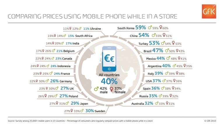 GfK mobile compare prices